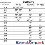 Dimensione Migliore della TV di Casa