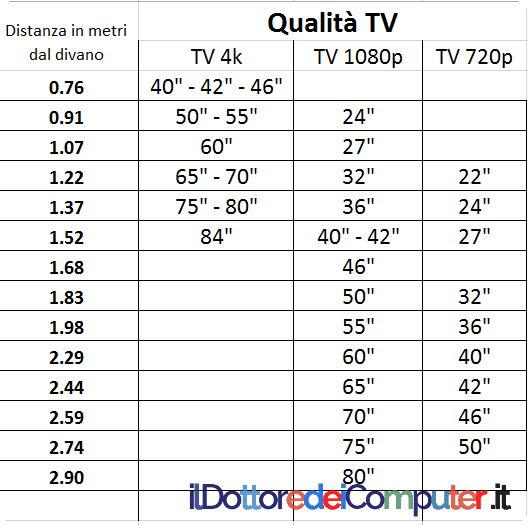 Dimensione tv migliore per la tua casa il dottore dei for Distanza tv 4k